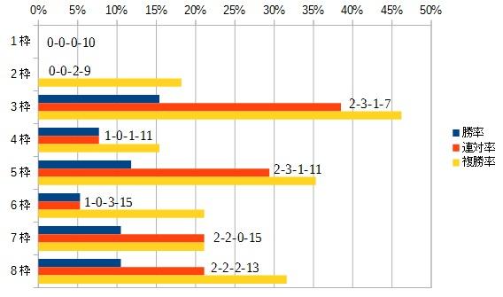 大阪杯 2016 枠順別データ