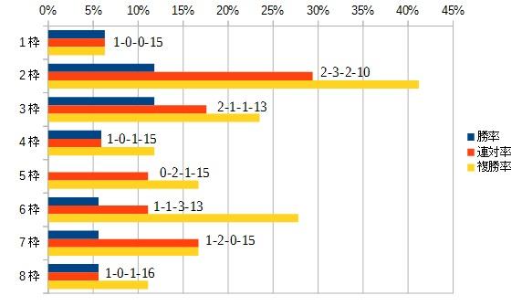 ニュージーランドトロフィー 2016 枠順別データ