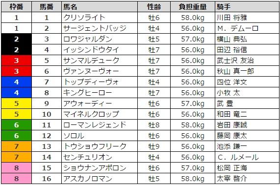 アンタレスステークス 2016 枠順