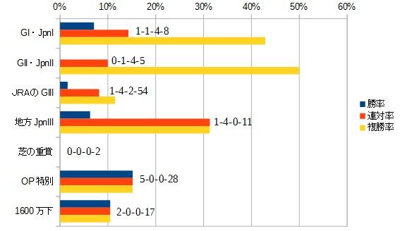 アンタレスステークス 2016 前走のクラス別データ