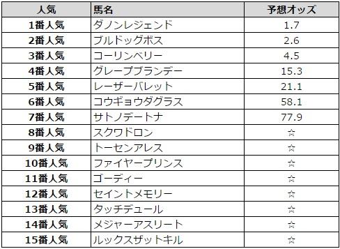 東京スプリント 2016 予想オッズ