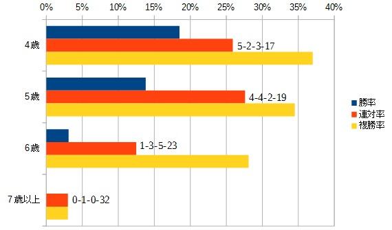大阪杯 2016 年齢別データ