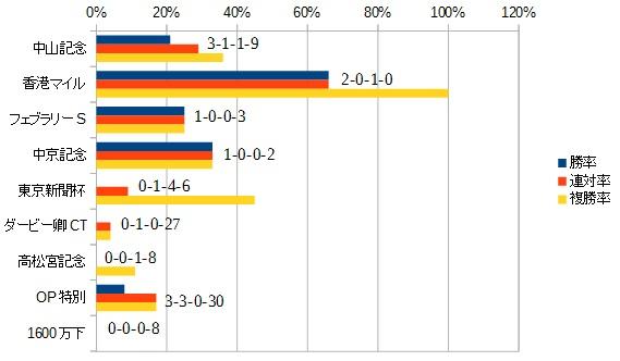 マイラーズカップ 2016 前走のレース別データ