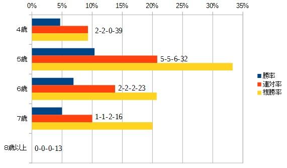 平安ステークス 2016 年齢別データ