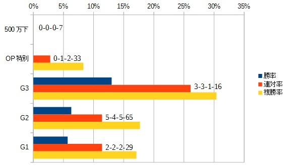 NHKマイルカップ 2016 前走のクラス別データ