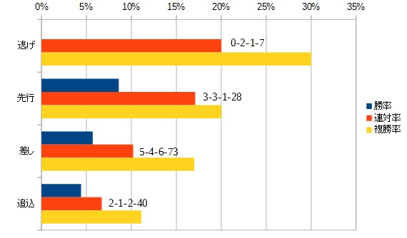 日本ダービー 2016 脚質別データ