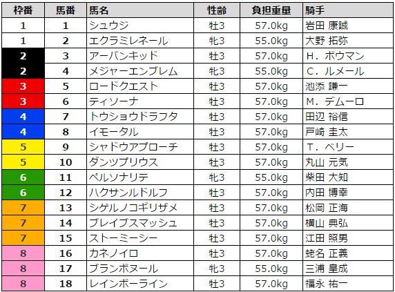 NHKマイルカップ 2016 枠順