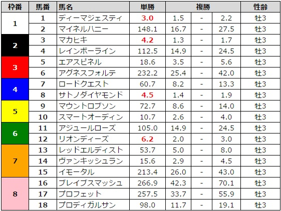 日本ダービー 2016 前日最終オッズ