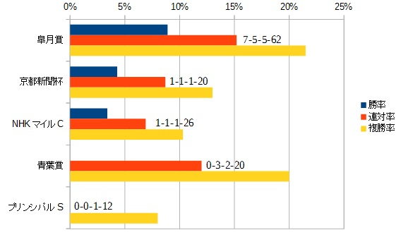日本ダービー 2016 前走のレース別データ