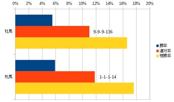 NHKマイルカップ 2016 性別別データ