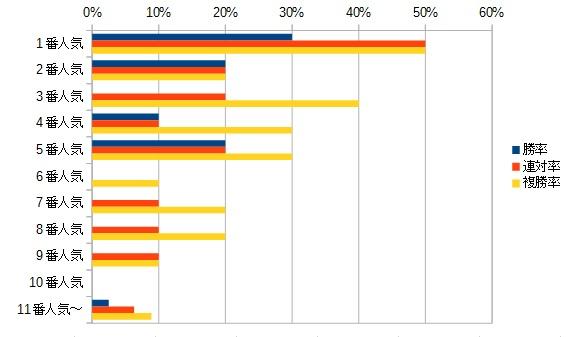 ヴィクトリアマイル 2016 人気別データ