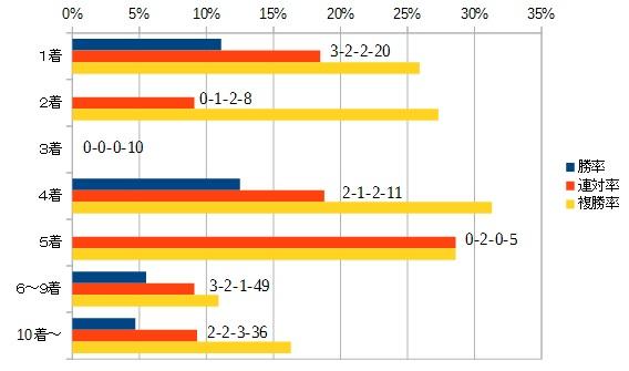 目黒記念 2016 前走の着順別データ