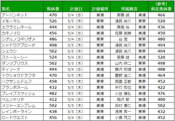 NHKマイルカップ 2016 調教後の馬体重