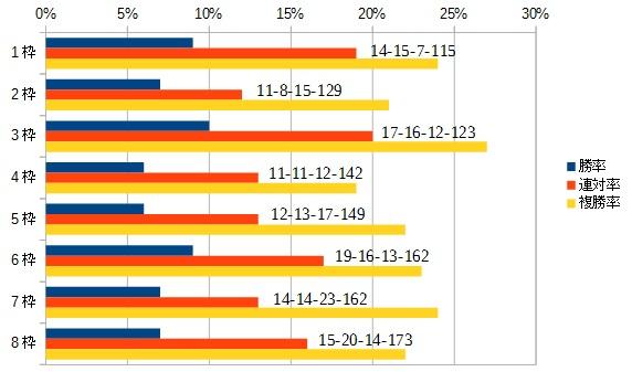 平安ステークス 2016 枠順別データ