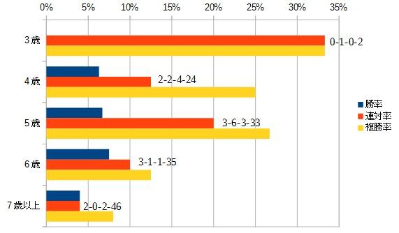 目黒記念 2016 年齢別データ