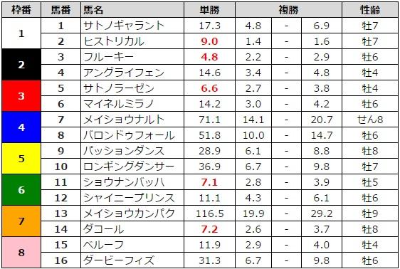 新潟大賞典 2016 前日最終オッズ