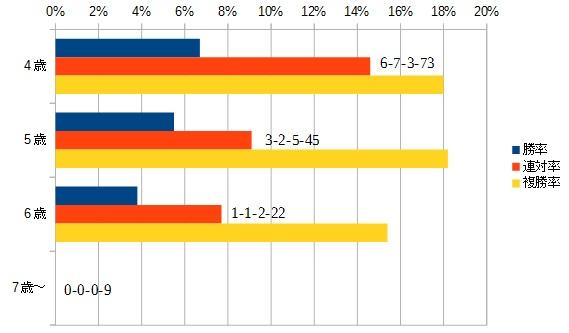 ヴィクトリアマイル 2016 年齢別データ
