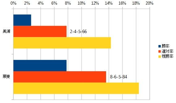 NHKマイルカップ 2016 所属別データ