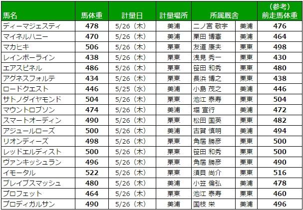 日本ダービー 2016 調教後の馬体重