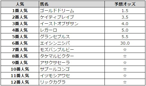 兵庫チャンピオンシップ 2016 予想オッズ