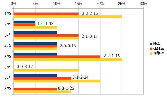 NHKマイルカップ 2016 枠順別データ