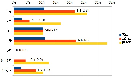 日本ダービー 2016 前走の着順別データ