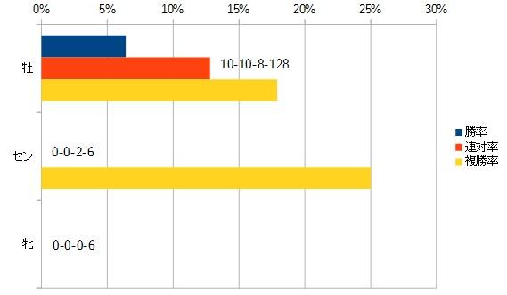 目黒記念 2016 性別別データ