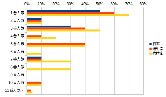 日本ダービー 2016 人気別データ