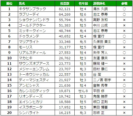 宝塚記念 2016 ファン投票最終結果