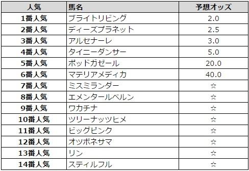 関東オークス 2016 予想オッズ