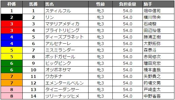 関東オークス 2016 枠順