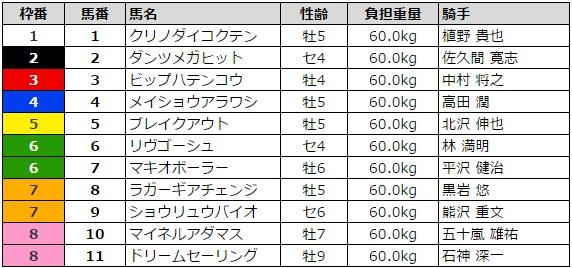 小倉サマージャンプ 2016 枠順