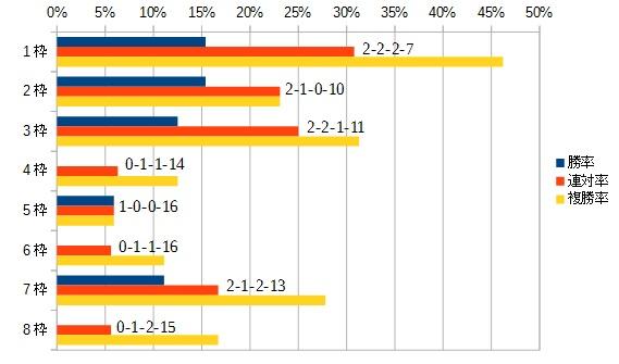 函館スプリントステークス 2016 枠順別データ