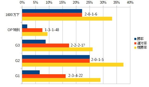 函館スプリントステークス 2016 前走のクラス別データ