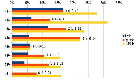 エプソムカップ 2016 枠順別データ