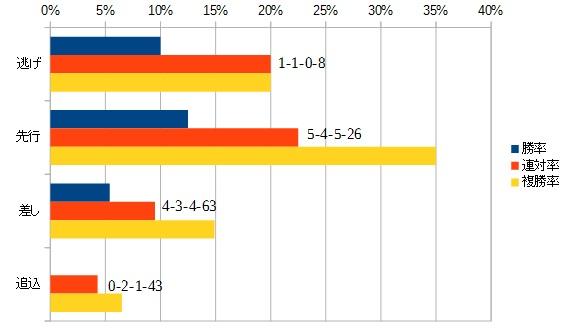 エプソムカップ 2016 脚質別データ