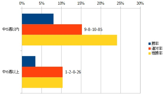 マーメイドステークス 2016 前走との間隔別データ