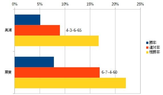 エプソムカップ 2016 所属別データ