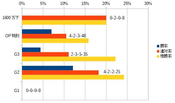 エプソムカップ 2016 前走のクラス別データ