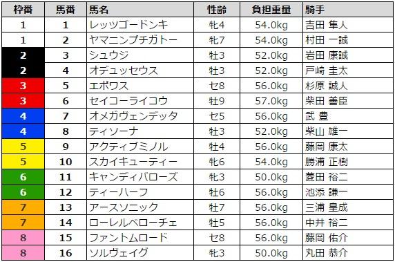 函館スプリントステークス 2016 枠順