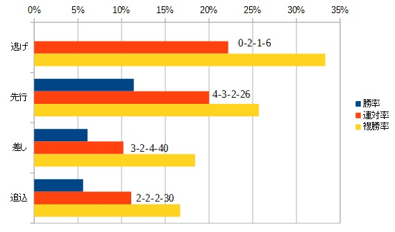 函館スプリントステークス 2016 脚質別データ