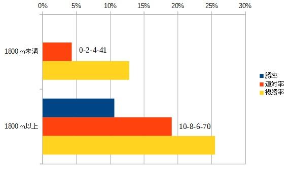 マーメイドステークス 2016 前走の距離別データ