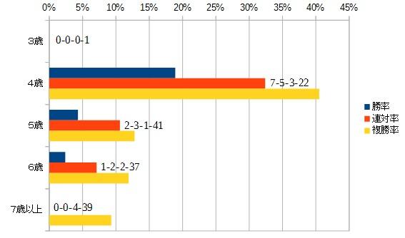 エプソムカップ 2016 年齢別データ