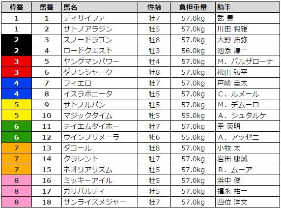 マイルチャンピオンシップ 2016 枠順