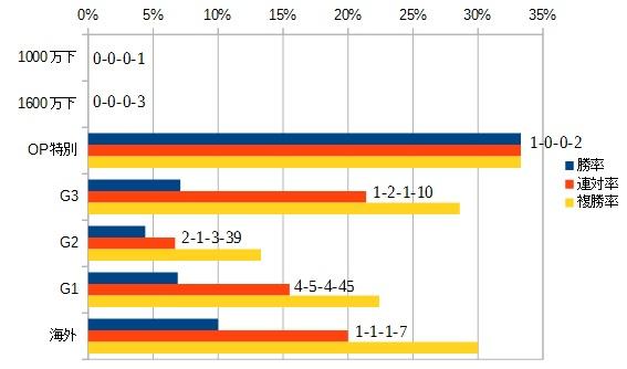 宝塚記念 2016 前走のクラス別データ