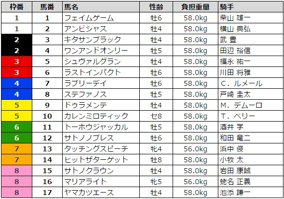 宝塚記念 2016 枠順