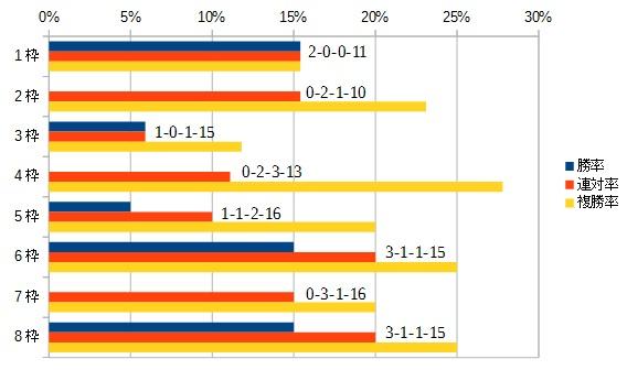 マーメイドステークス 2016 枠順別データ