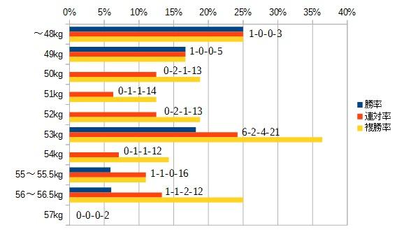 マーメイドステークス 2016 斤量別データ