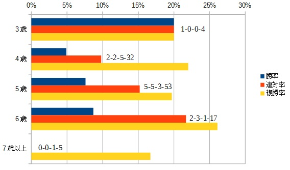 マーメイドステークス 2016 年齢別データ