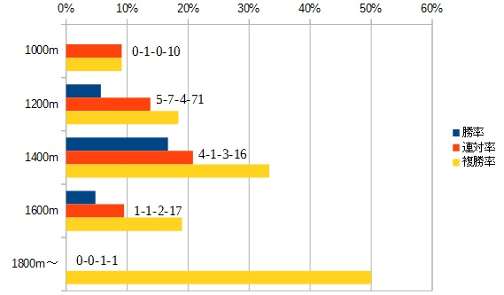 函館スプリントステークス 2016 前走の距離別データ